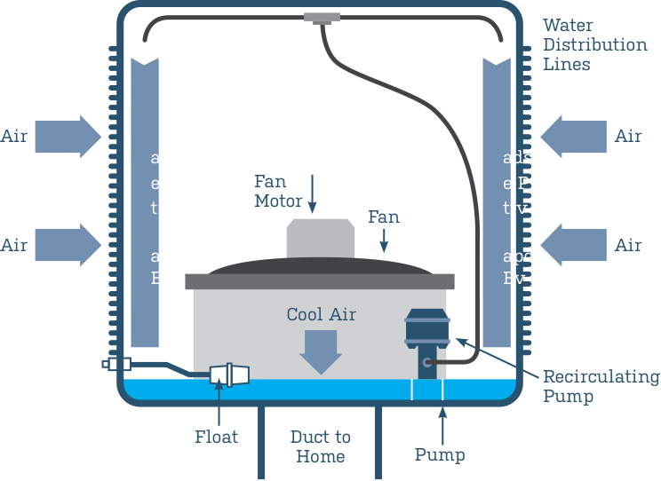 So what is Evaporative cooling and how does it work?
